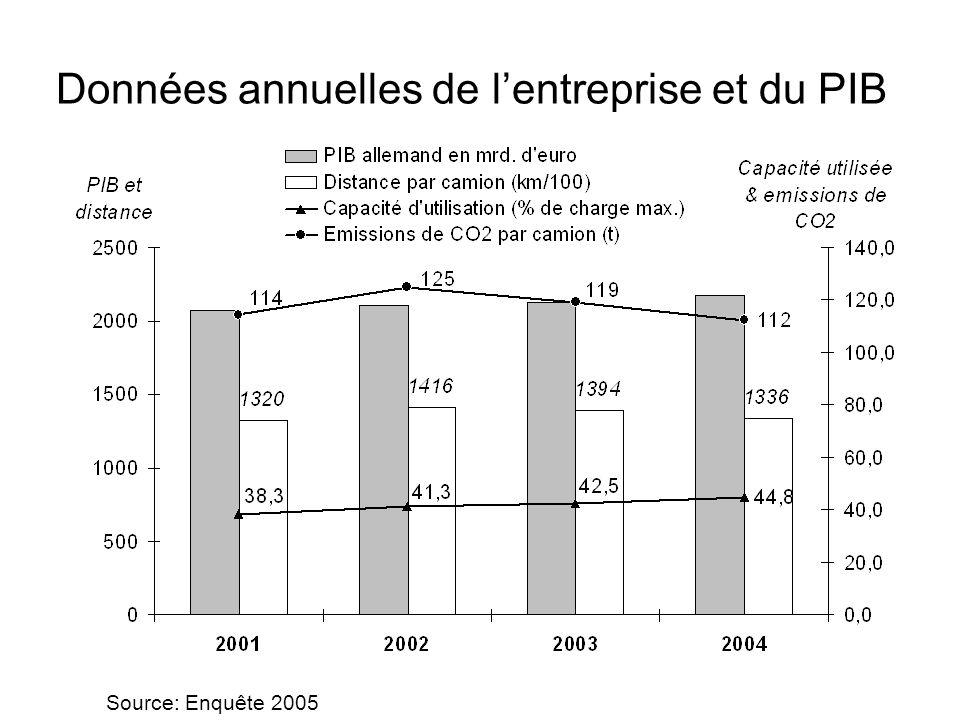 Données annuelles de lentreprise et du PIB Source: Enquête 2005