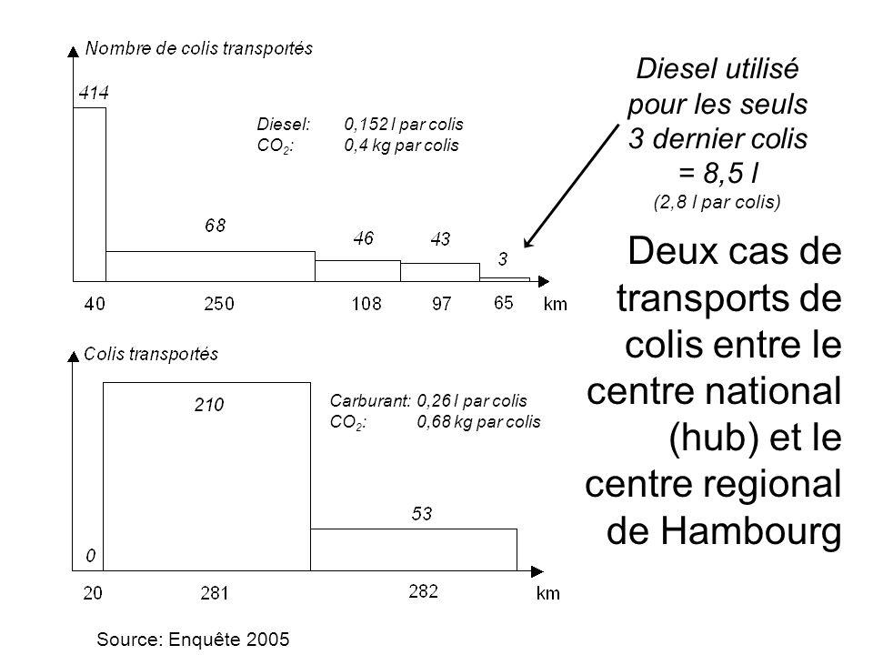 Deux cas de transports de colis entre le centre national (hub) et le centre regional de Hambourg Diesel utilisé pour les seuls 3 dernier colis = 8,5 l (2,8 l par colis) Diesel:0,152 l par colis CO 2 : 0,4 kg par colis Carburant: 0,26 l par colis CO 2 : 0,68 kg par colis Source: Enquête 2005