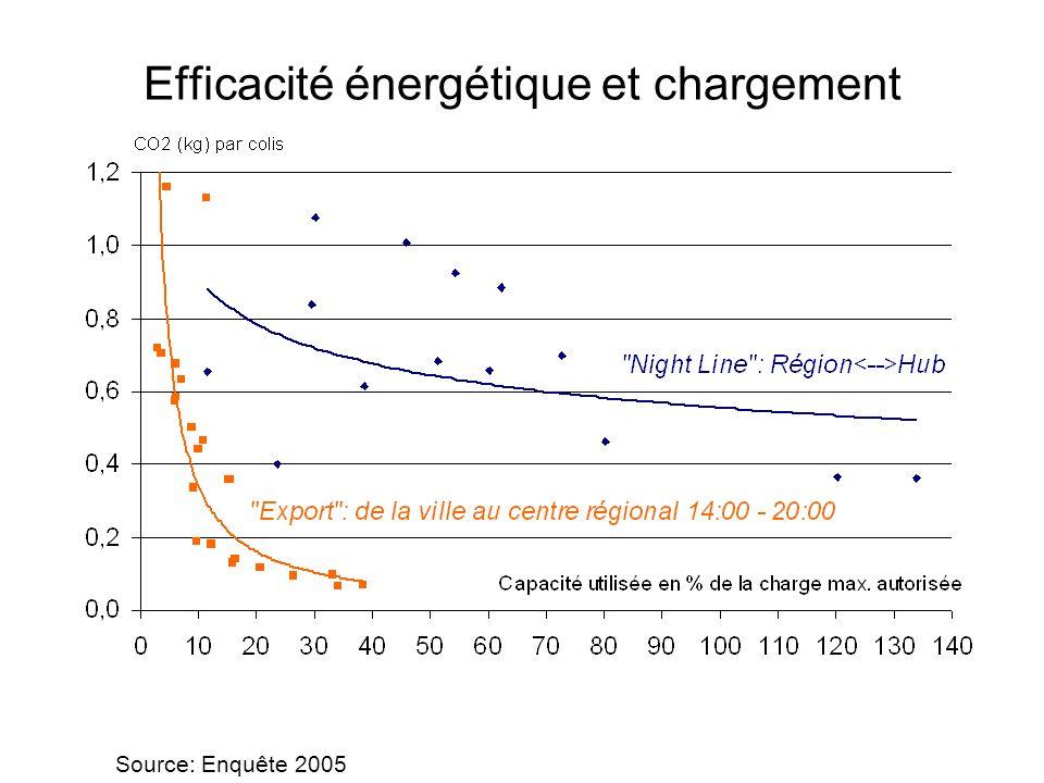 Efficacité énergétique et chargement Source: Enquête 2005