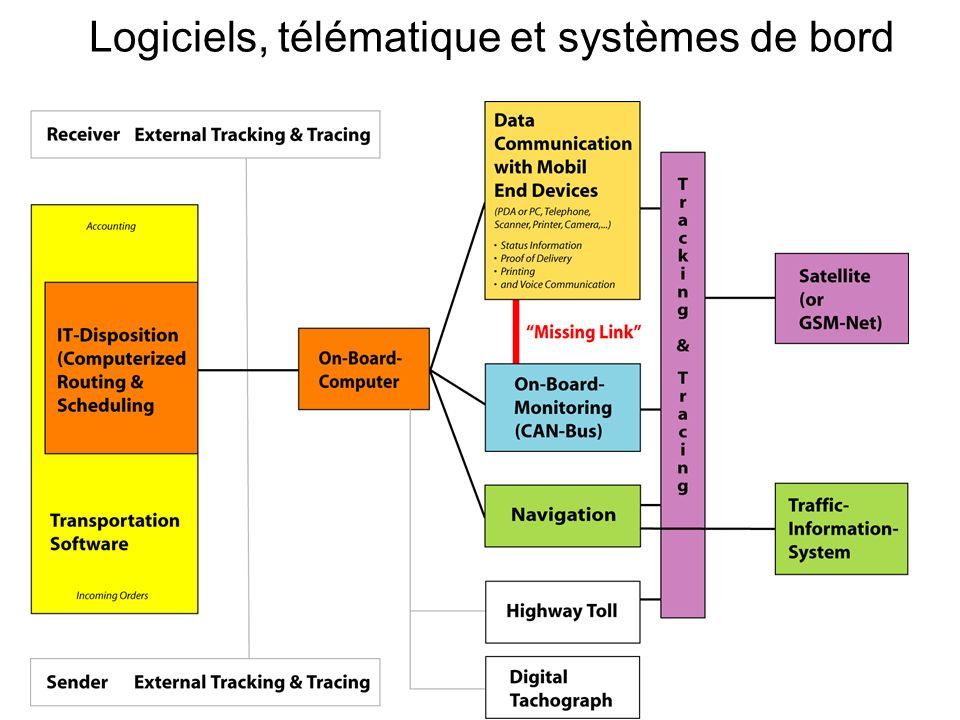Logiciels, télématique et systèmes de bord