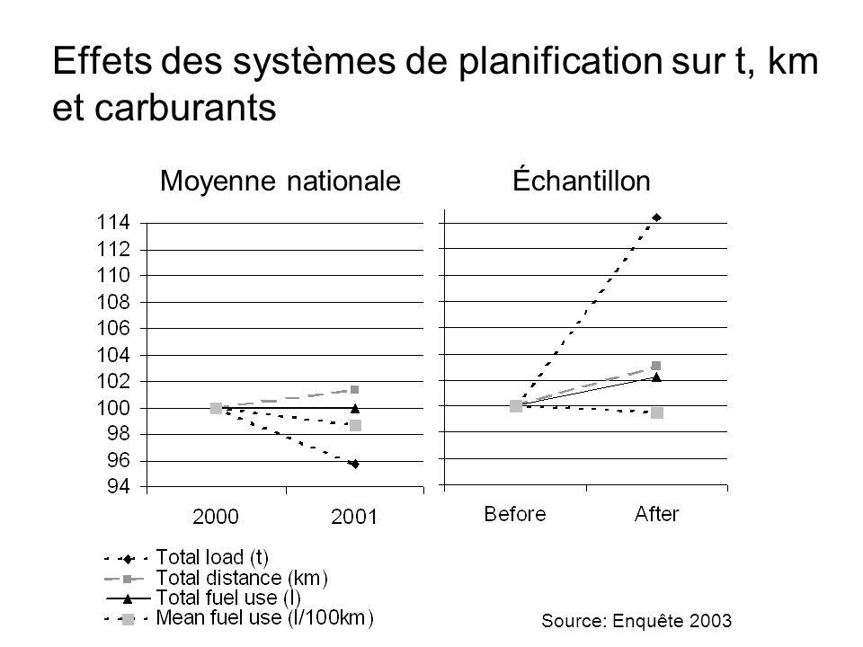 Effets des systèmes de planification sur t, km et carburants ÉchantillonMoyenne nationale Source: Enquête 2003