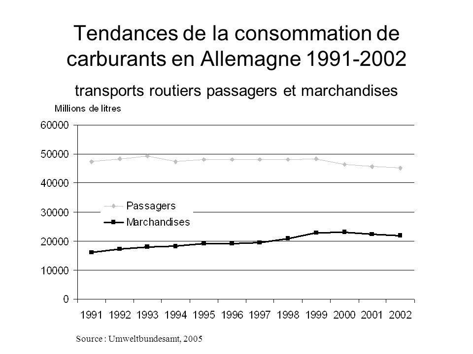 Tendances de la consommation de carburants en Allemagne 1991-2002 transports routiers passagers et marchandises Source : Umweltbundesamt, 2005