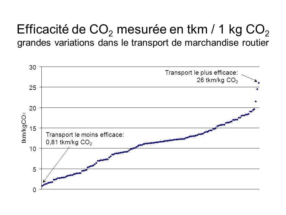 Efficacité de CO 2 mesurée en tkm / 1 kg CO 2 grandes variations dans le transport de marchandise routier