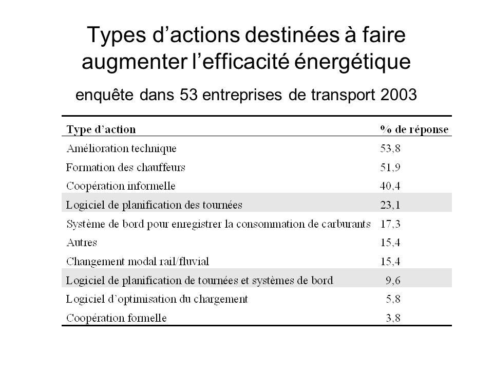 Types dactions destinées à faire augmenter lefficacité énergétique enquête dans 53 entreprises de transport 2003