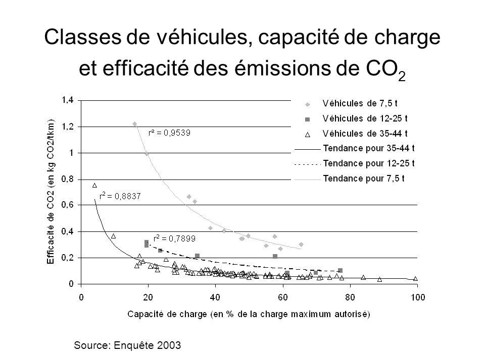 Classes de véhicules, capacité de charge et efficacité des émissions de CO 2 Source: Enquête 2003