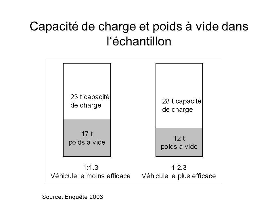 Capacité de charge et poids à vide dans léchantillon Source: Enquête 2003