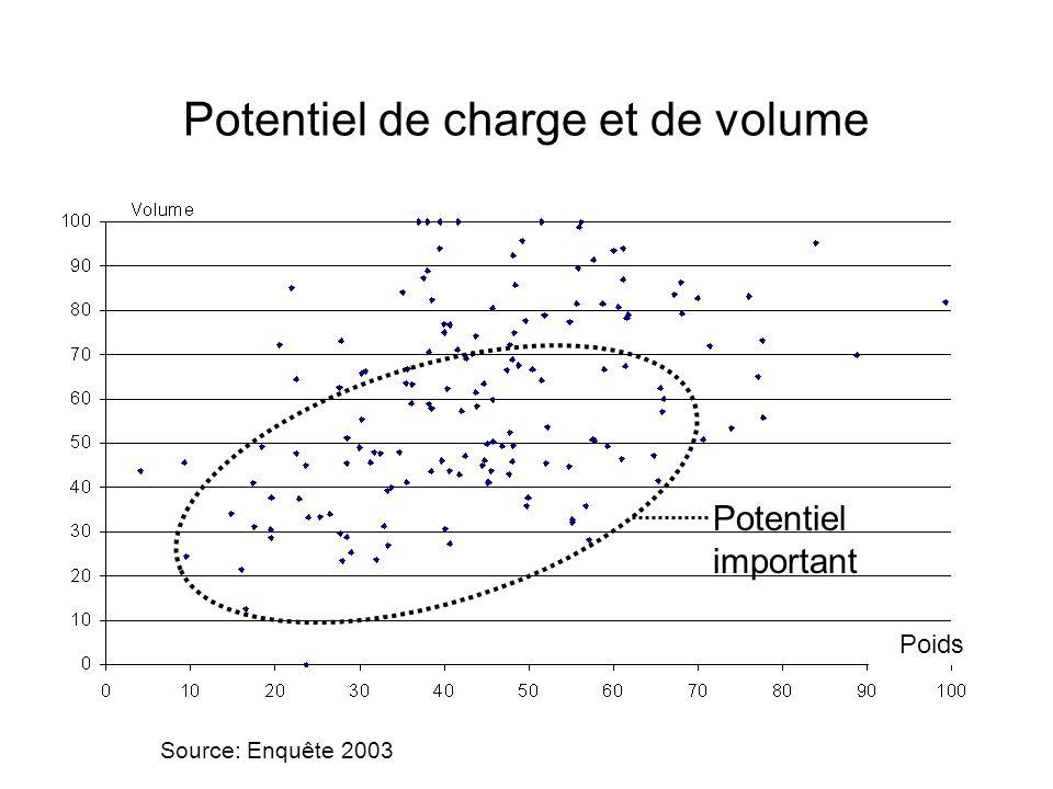 Potentiel de charge et de volume Potentiel important Poids Source: Enquête 2003