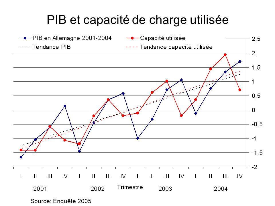 PIB et capacité de charge utilisée Source: Enquête 2005