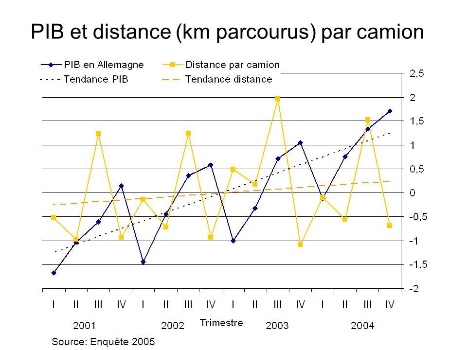 PIB et distance (km parcourus) par camion Source: Enquête 2005
