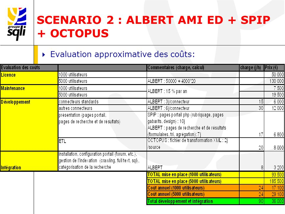 SCENARIO 2 : ALBERT AMI ED + SPIP + OCTOPUS Evaluation approximative des coûts: