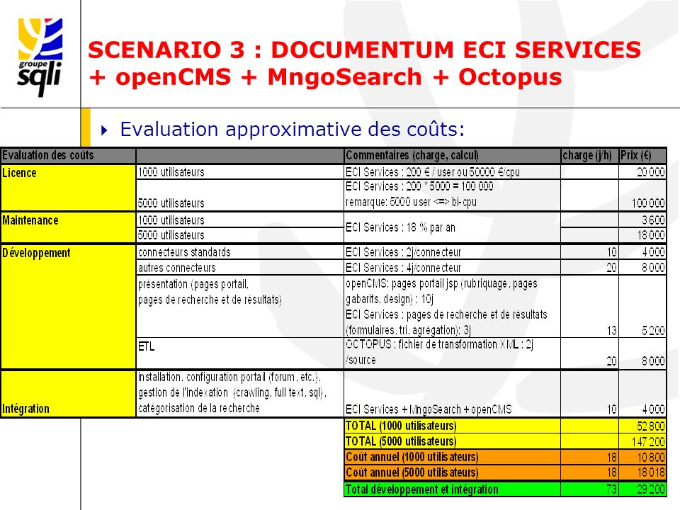 SCENARIO 3 : DOCUMENTUM ECI SERVICES + openCMS + MngoSearch + Octopus Evaluation approximative des coûts: