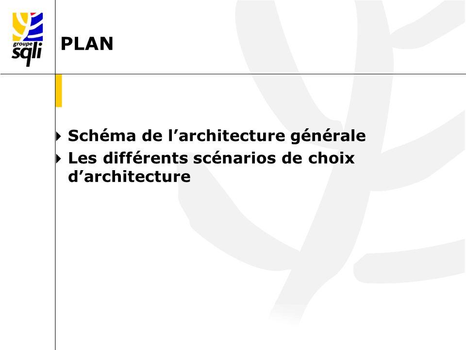 PLAN Schéma de larchitecture générale Les différents scénarios de choix darchitecture