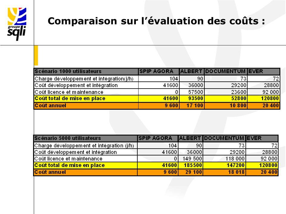 Comparaison sur lévaluation des coûts :