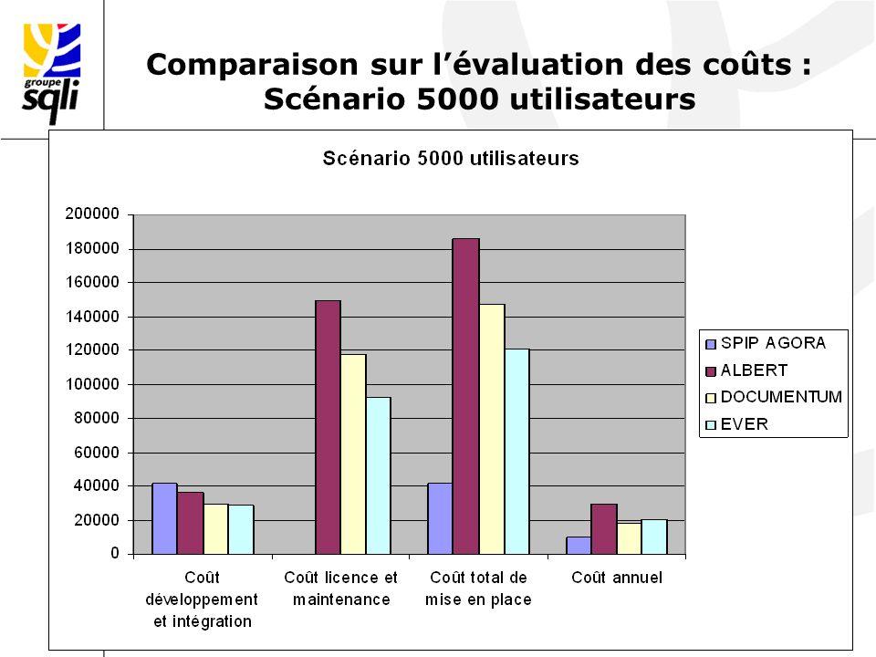 Comparaison sur lévaluation des coûts : Scénario 5000 utilisateurs