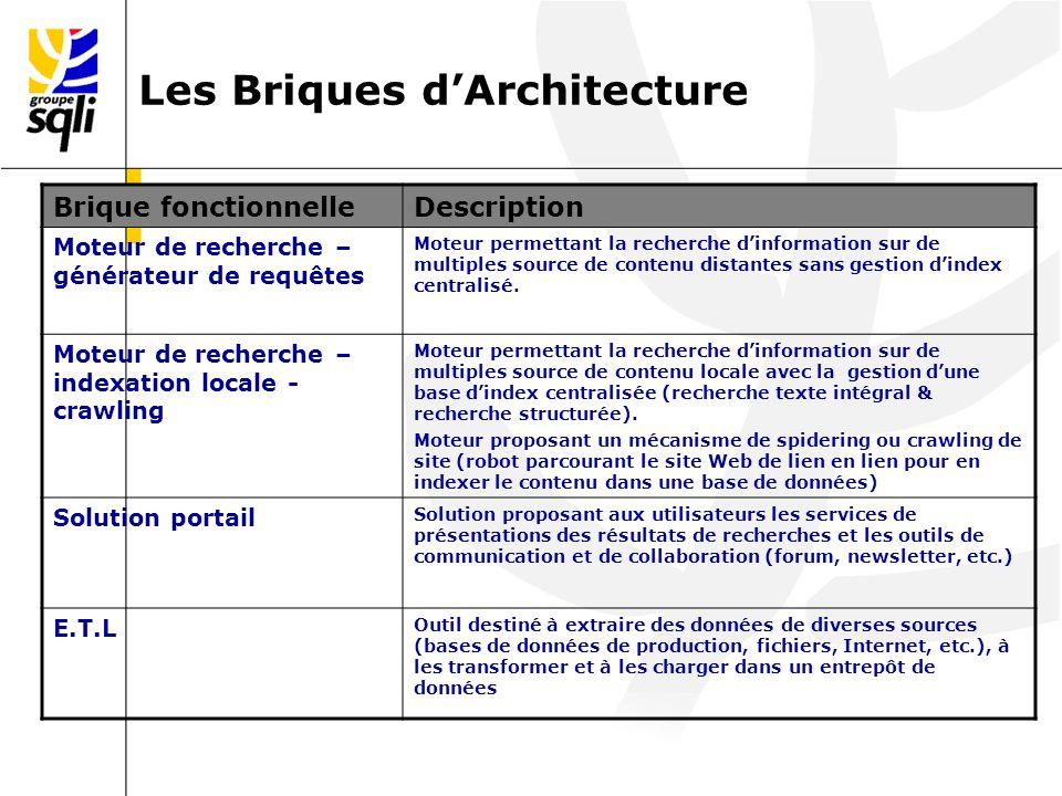 Les Briques dArchitecture Brique fonctionnelleDescription Moteur de recherche – générateur de requêtes Moteur permettant la recherche dinformation sur de multiples source de contenu distantes sans gestion dindex centralisé.