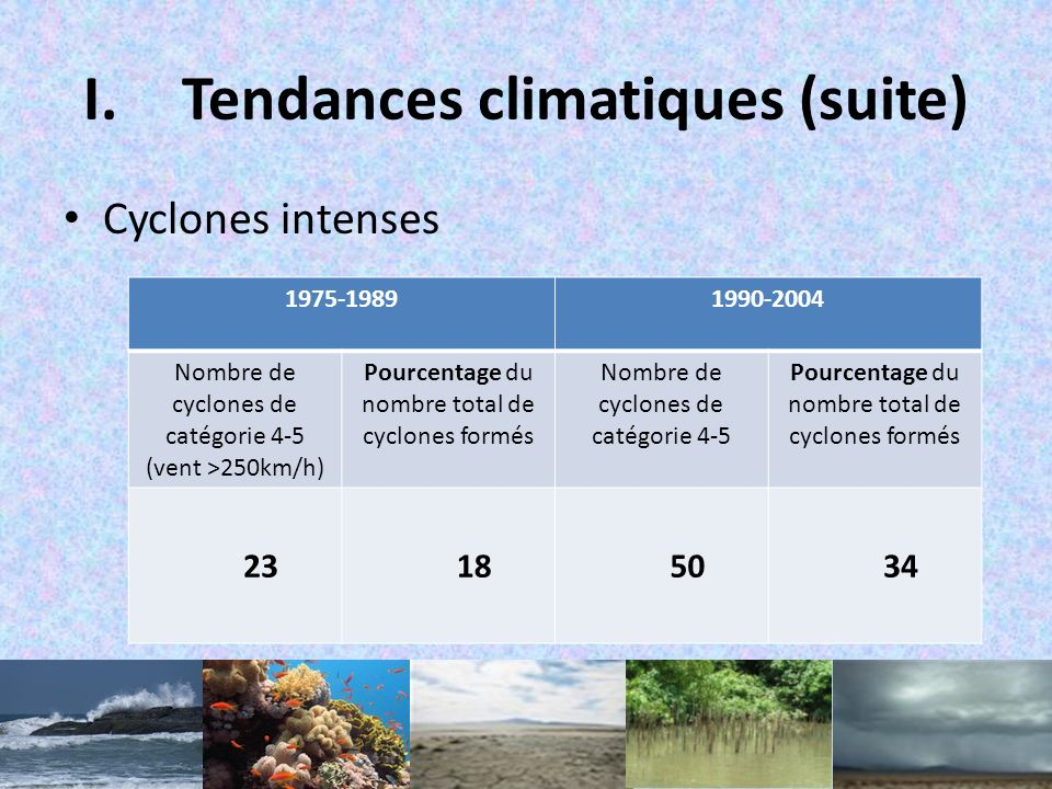 I.Tendances climatiques (suite) Cyclones intenses 1975-19891990-2004 Nombre de cyclones de catégorie 4-5 (vent >250km/h) Pourcentage du nombre total de cyclones formés Nombre de cyclones de catégorie 4-5 Pourcentage du nombre total de cyclones formés 23185034