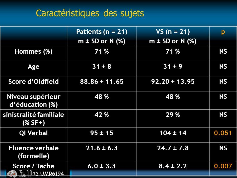 UMR6194 Caractéristiques des sujets Patients (n = 21) m ± SD or N (%) VS (n = 21) m ± SD or N (%) p Hommes (%)71 % NS Age31 ± 831 ± 9NS Score dOldfiel