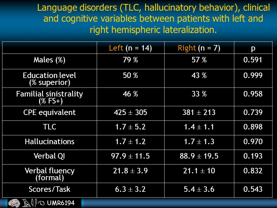 UMR6194 Language disorders (TLC, hallucinatory behavior), clinical and cognitive variables between patients with left and right hemispheric lateraliza