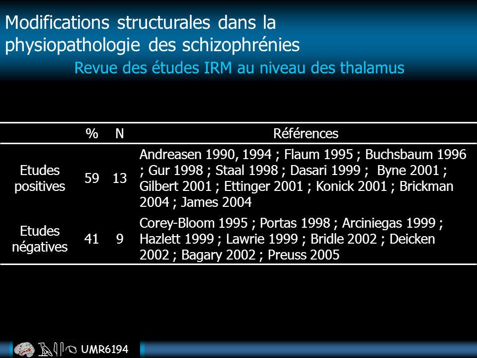 UMR6194 Modifications structurales dans la physiopathologie des schizophrénies Revue des études IRM au niveau des thalamus %N Références Etudes positi