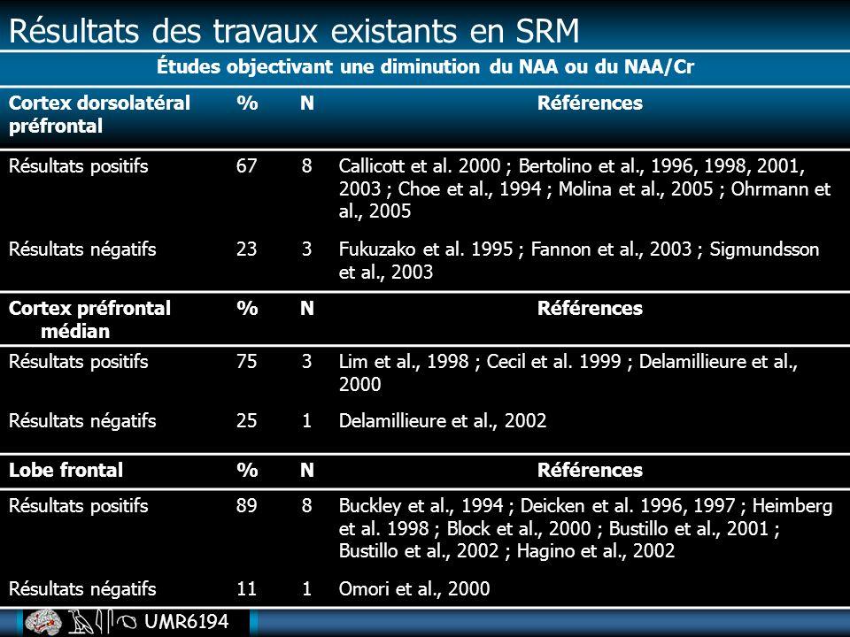 UMR6194 Études objectivant une diminution du NAA ou du NAA/Cr Cortex dorsolatéral préfrontal %NRéférences Résultats positifs678Callicott et al. 2000 ;
