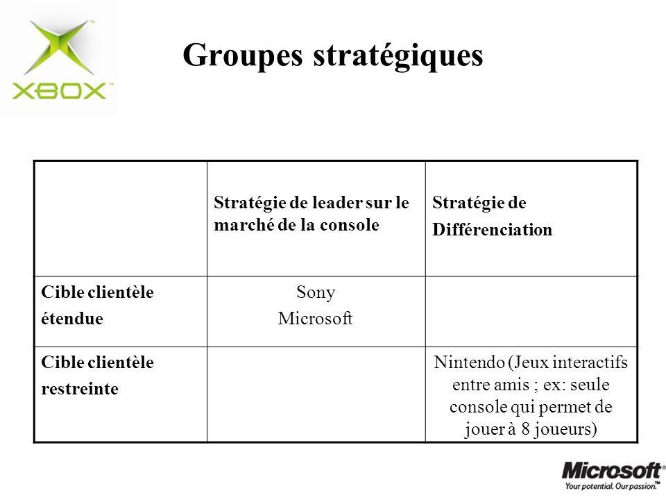 Groupes stratégiques Stratégie de leader sur le marché de la console Stratégie de Différenciation Cible clientèle étendue Sony Microsoft Cible clientè