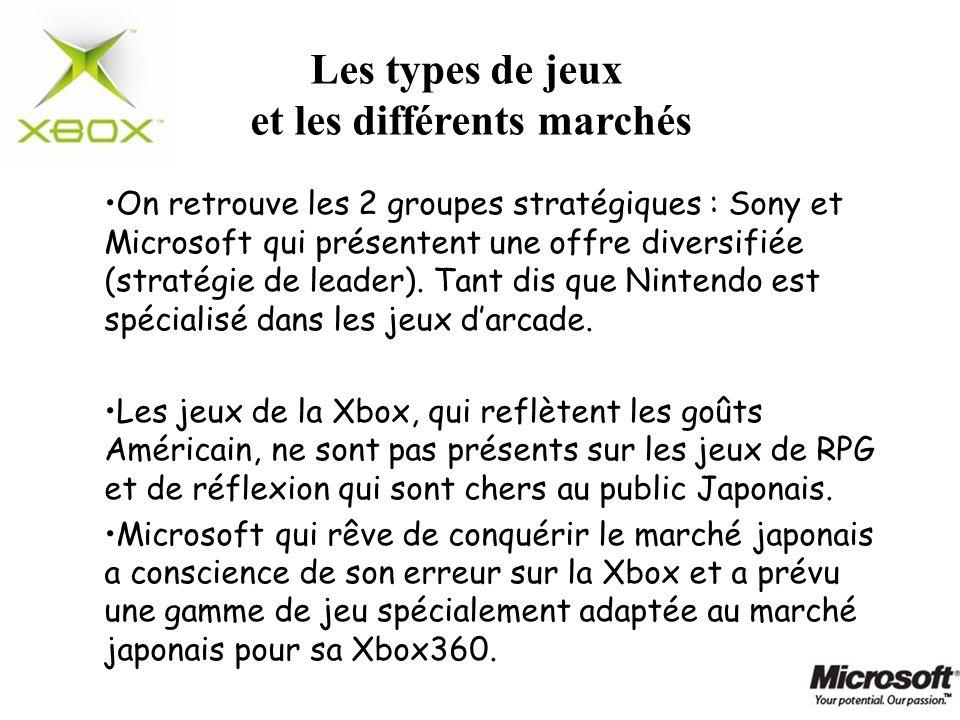 On retrouve les 2 groupes stratégiques : Sony et Microsoft qui présentent une offre diversifiée (stratégie de leader). Tant dis que Nintendo est spéci