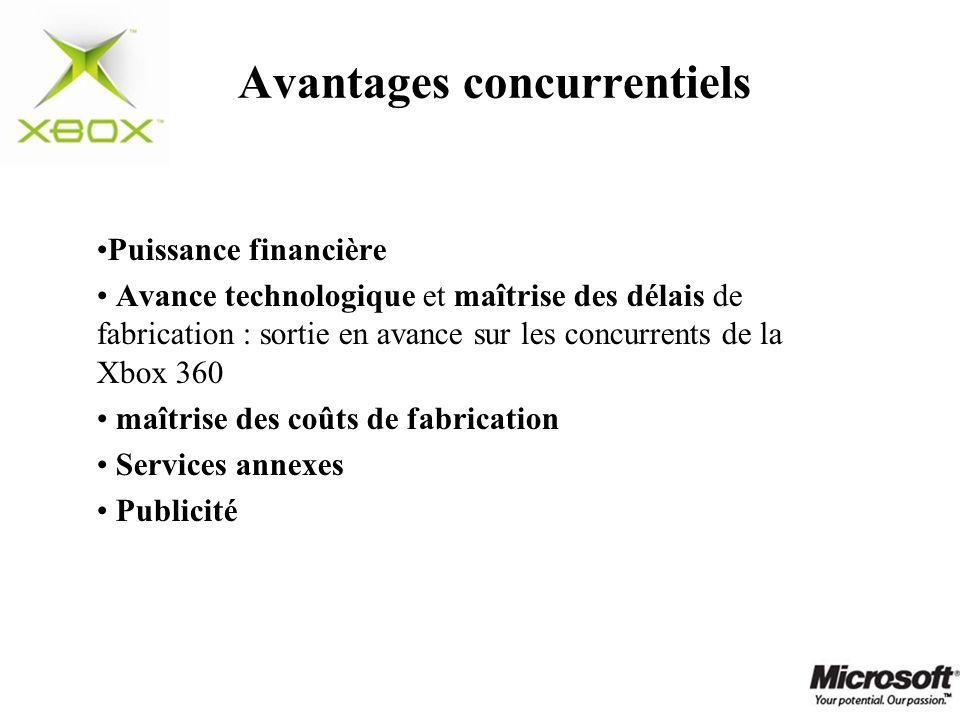 Avantages concurrentiels Puissance financière Avance technologique et maîtrise des délais de fabrication : sortie en avance sur les concurrents de la