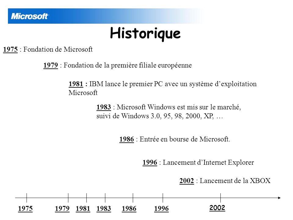 Historique 197519791983198119861996 2002 1975 : Fondation de Microsoft 1979 : Fondation de la première filiale européenne 1981 : IBM lance le premier