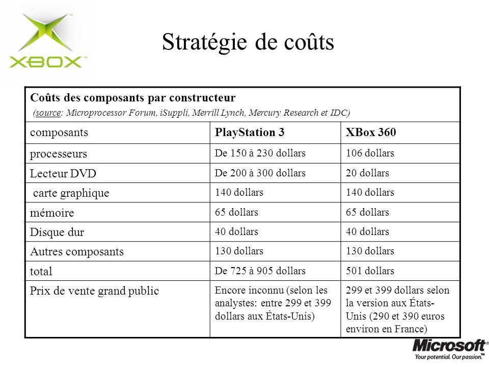 Stratégie de coûts Coûts des composants par constructeur (source: Microprocessor Forum, iSuppli, Merrill Lynch, Mercury Research et IDC) composantsPla