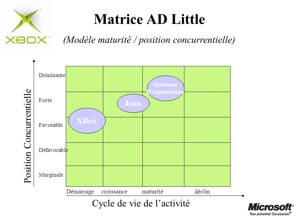 Matrice AD Little (Modèle maturité / position concurrentielle) Position Concurrentielle Démarrage croissance maturité déclin Dominante Forte Favorable