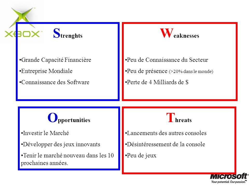 S trenghts Grande Capacité Financière Entreprise Mondiale Connaissance des Software W eaknesses Peu de Connaissance du Secteur Peu de présence (>20% d