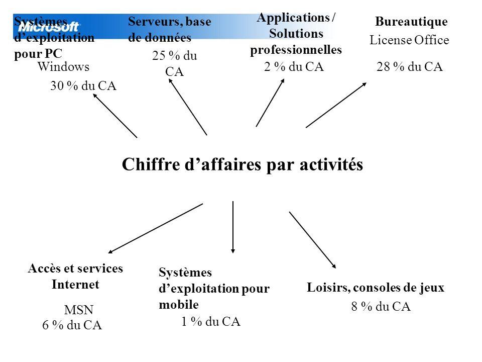 Chiffre daffaires par activités Windows Serveurs, base de données Loisirs, consoles de jeux License Office Applications / Solutions professionnelles 3