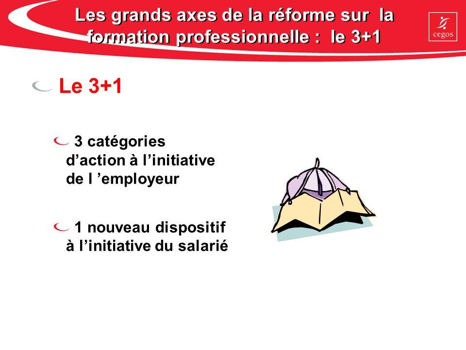 Les grands axes de la réforme sur la formation professionnelle : le 3+1 Le 3+1 3 catégories daction à linitiative de l employeur 1 nouveau dispositif