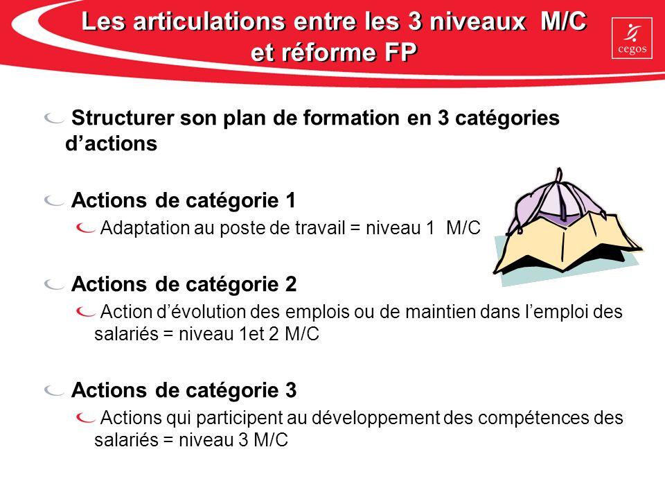 Les articulations entre les 3 niveaux M/C et réforme FP Structurer son plan de formation en 3 catégories dactions Actions de catégorie 1 Adaptation au