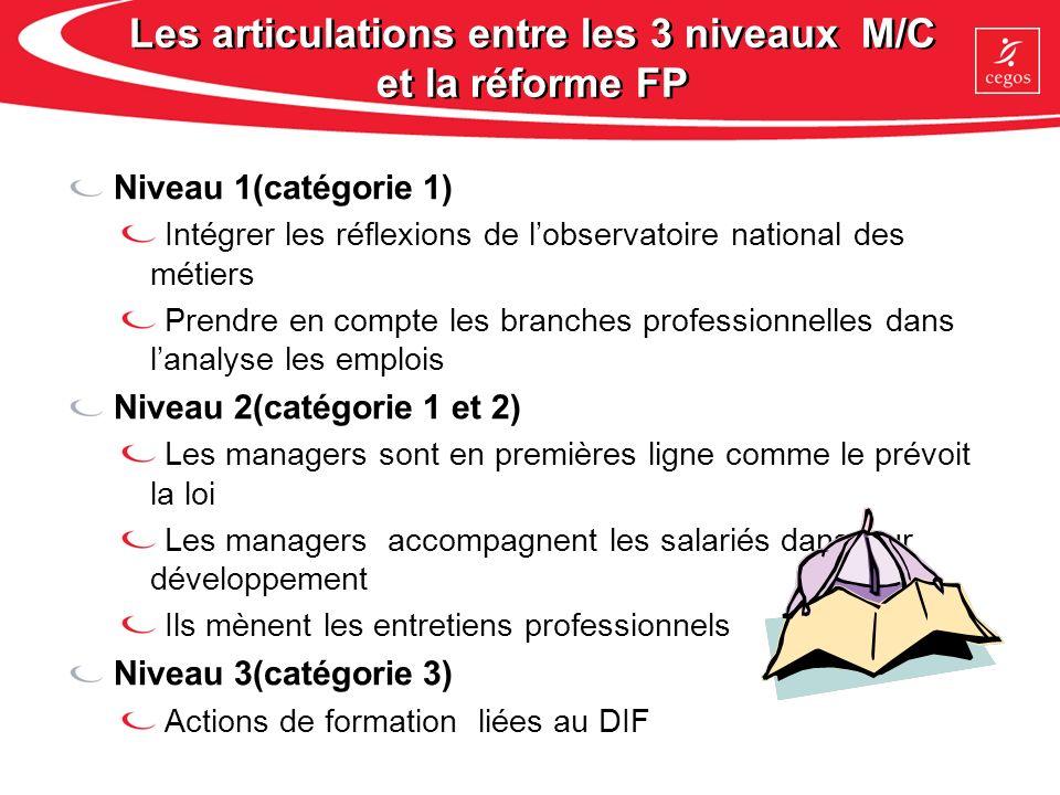 Les articulations entre les 3 niveaux M/C et la réforme FP Niveau 1(catégorie 1) Intégrer les réflexions de lobservatoire national des métiers Prendre