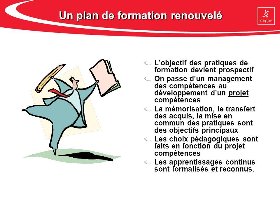Un plan de formation renouvelé Lobjectif des pratiques de formation devient prospectif On passe dun management des compétences au développement dun pr