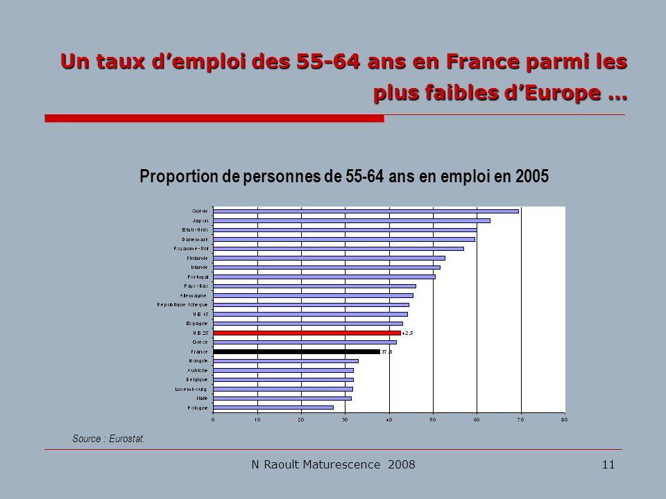 N Raoult Maturescence 200811 Source : Eurostat. Proportion de personnes de 55-64 ans en emploi en 2005 Un taux demploi des 55-64 ans en France parmi l