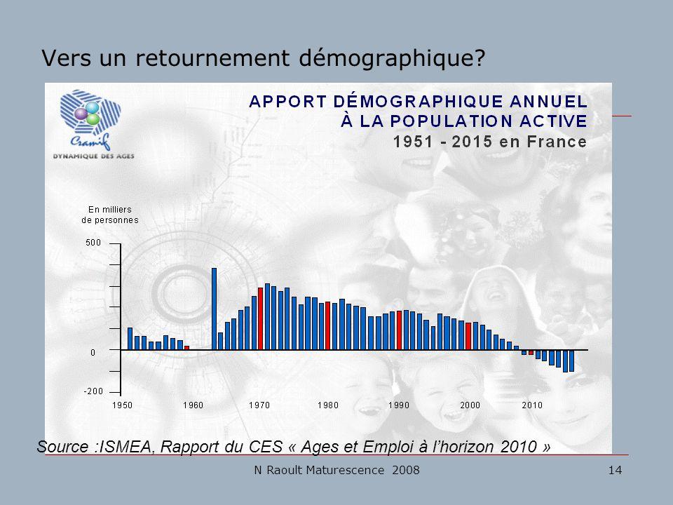 N Raoult Maturescence 200814 Vers un retournement démographique? Source :ISMEA, Rapport du CES « Ages et Emploi à lhorizon 2010 »