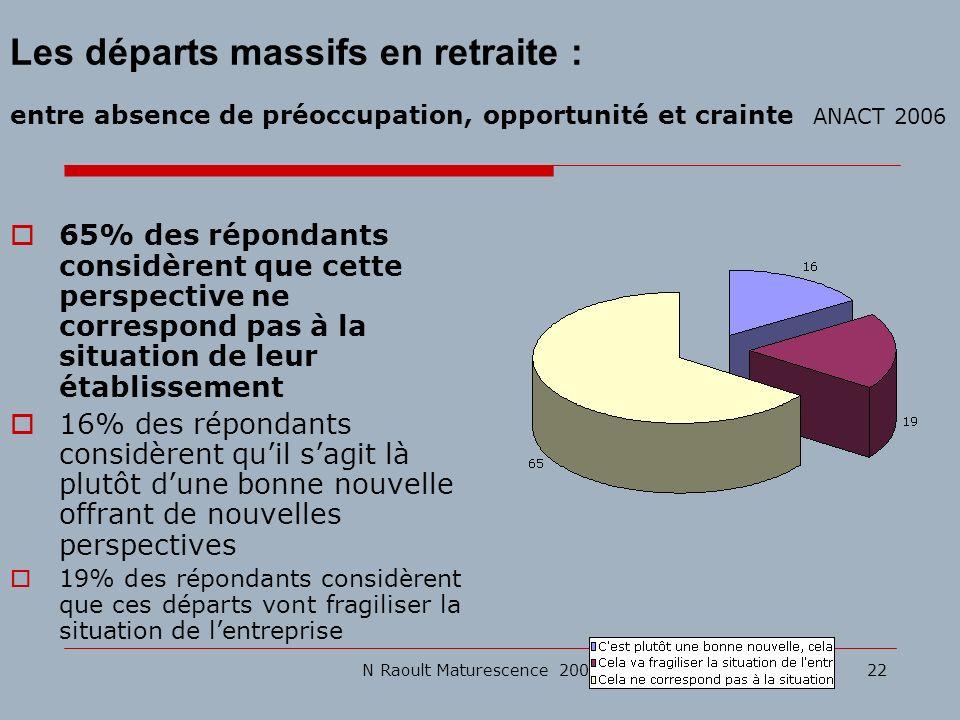 N Raoult Maturescence 200822 Les départs massifs en retraite : entre absence de préoccupation, opportunité et crainte ANACT 2006 65% des répondants co