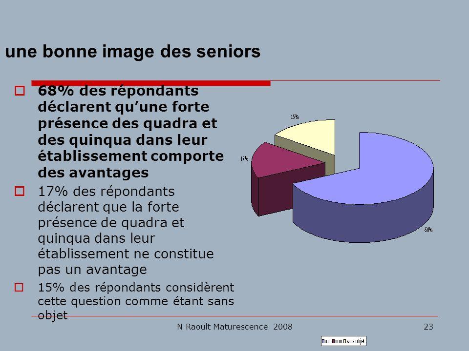 N Raoult Maturescence 200823 une bonne image des seniors 68% des répondants déclarent quune forte présence des quadra et des quinqua dans leur établis