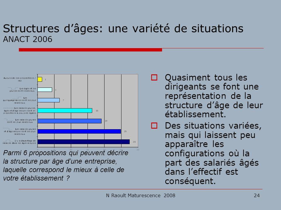 N Raoult Maturescence 200824 Structures dâges: une variété de situations ANACT 2006 Quasiment tous les dirigeants se font une représentation de la str