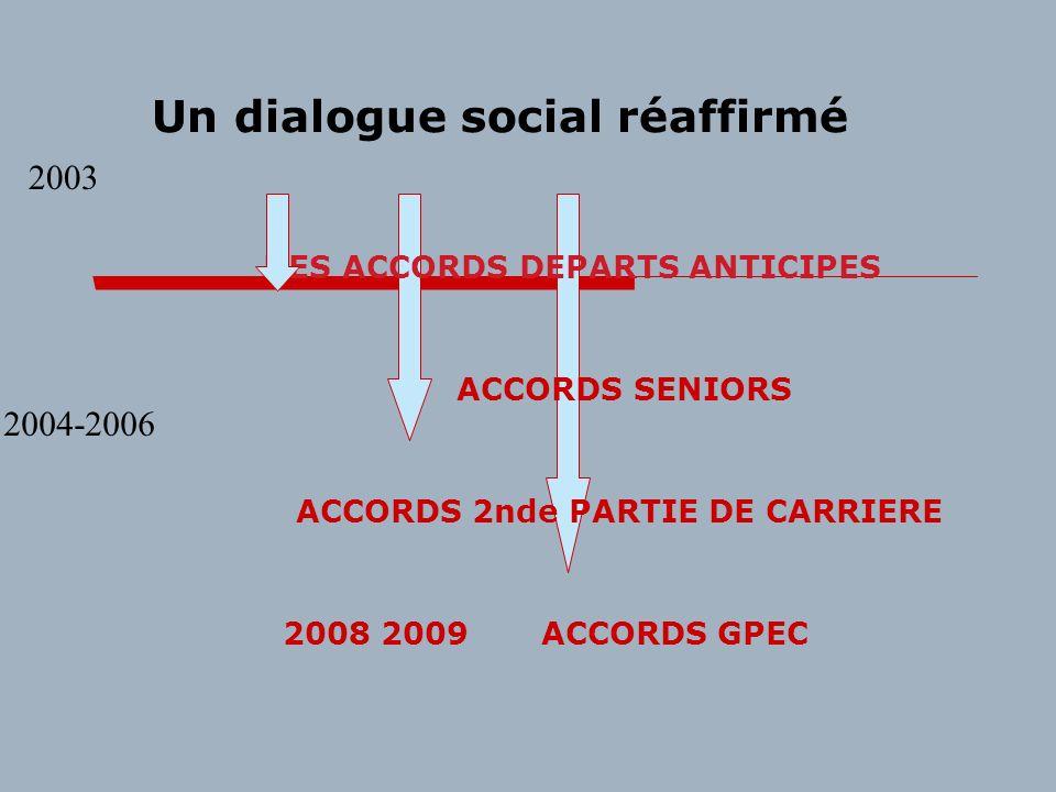 Un dialogue social réaffirmé DES ACCORDS DEPARTS ANTICIPES ACCORDS SENIORS ACCORDS 2nde PARTIE DE CARRIERE 2008 2009 ACCORDS GPEC 2004-2006 2003