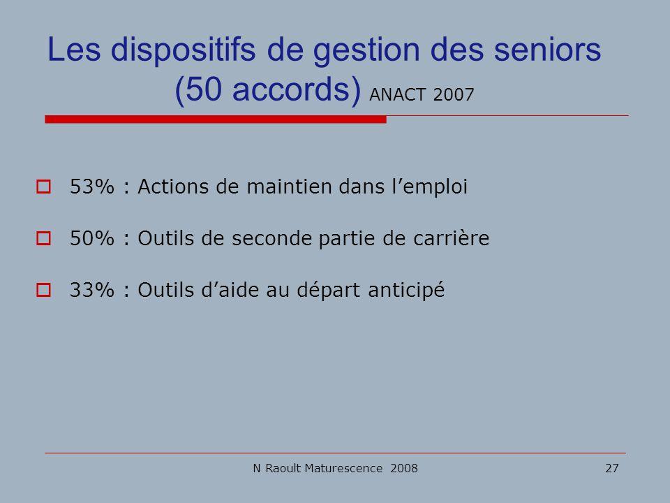 N Raoult Maturescence 200827 53% : Actions de maintien dans lemploi 50% : Outils de seconde partie de carrière 33% : Outils daide au départ anticipé L