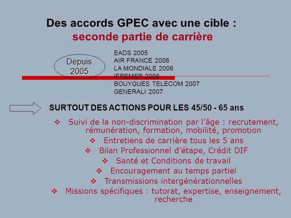 Des accords GPEC avec une cible : seconde partie de carrière EADS 2005 AIR FRANCE 2006 LA MONDIALE 2006 IFREMER 2006 BOUYGUES TELECOM 2007 GENERALI 20