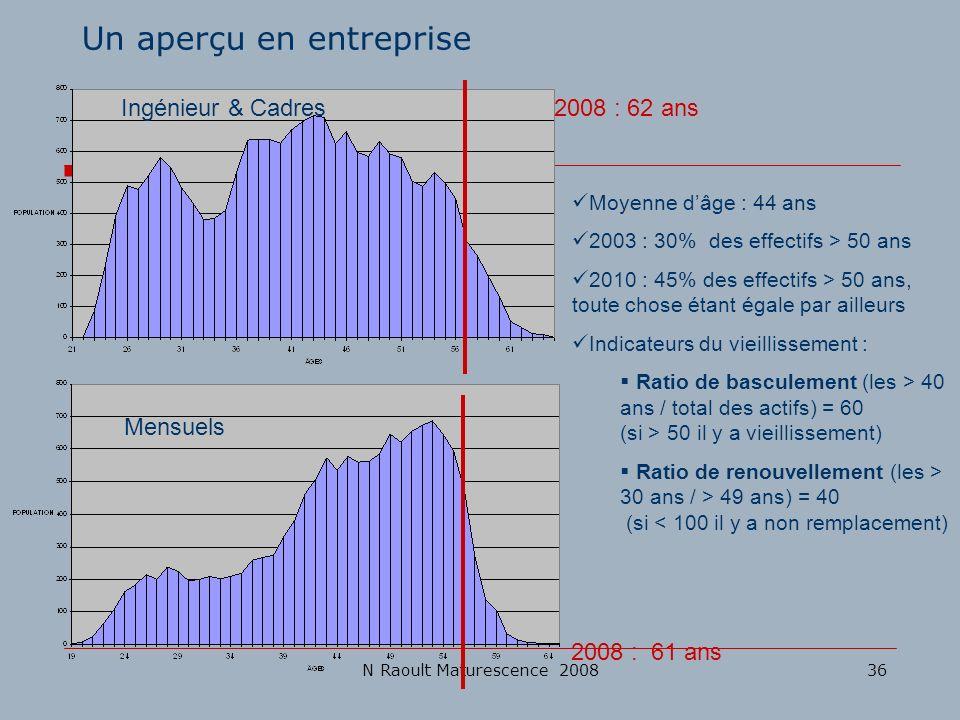 N Raoult Maturescence 200836 Un aperçu en entreprise Ingénieur & Cadres Mensuels 2008 : 62 ans 2008 : 61 ans Moyenne dâge : 44 ans 2003 : 30% des effe