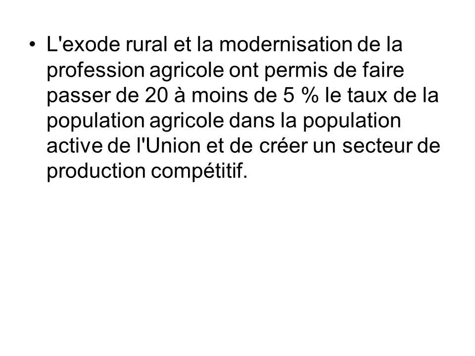 L'exode rural et la modernisation de la profession agricole ont permis de faire passer de 20 à moins de 5 % le taux de la population agricole dans la