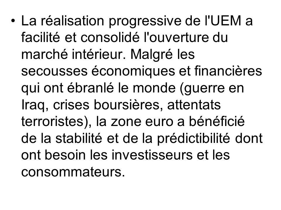 La réalisation progressive de l'UEM a facilité et consolidé l'ouverture du marché intérieur. Malgré les secousses économiques et financières qui ont é