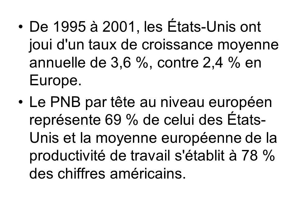 De 1995 à 2001, les États-Unis ont joui d'un taux de croissance moyenne annuelle de 3,6 %, contre 2,4 % en Europe. Le PNB par tête au niveau européen