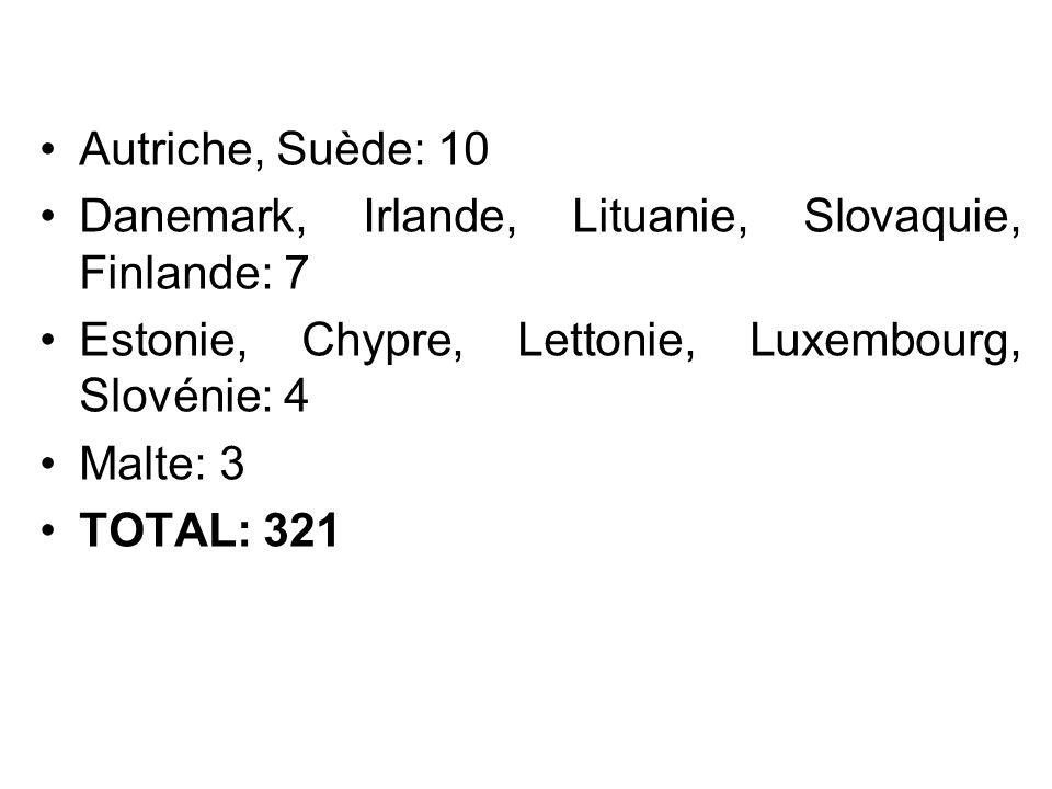 Autriche, Suède: 10 Danemark, Irlande, Lituanie, Slovaquie, Finlande: 7 Estonie, Chypre, Lettonie, Luxembourg, Slovénie: 4 Malte: 3 TOTAL: 321