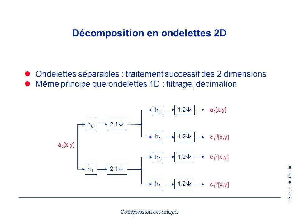 10/2003 SB – NEXTAMP 102 Compression des images Décomposition en ondelettes 2D Ondelettes séparables : traitement successif des 2 dimensions Même prin